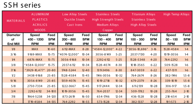 Chiploads And Speeds And Feeds Charts Cid Performance Tools